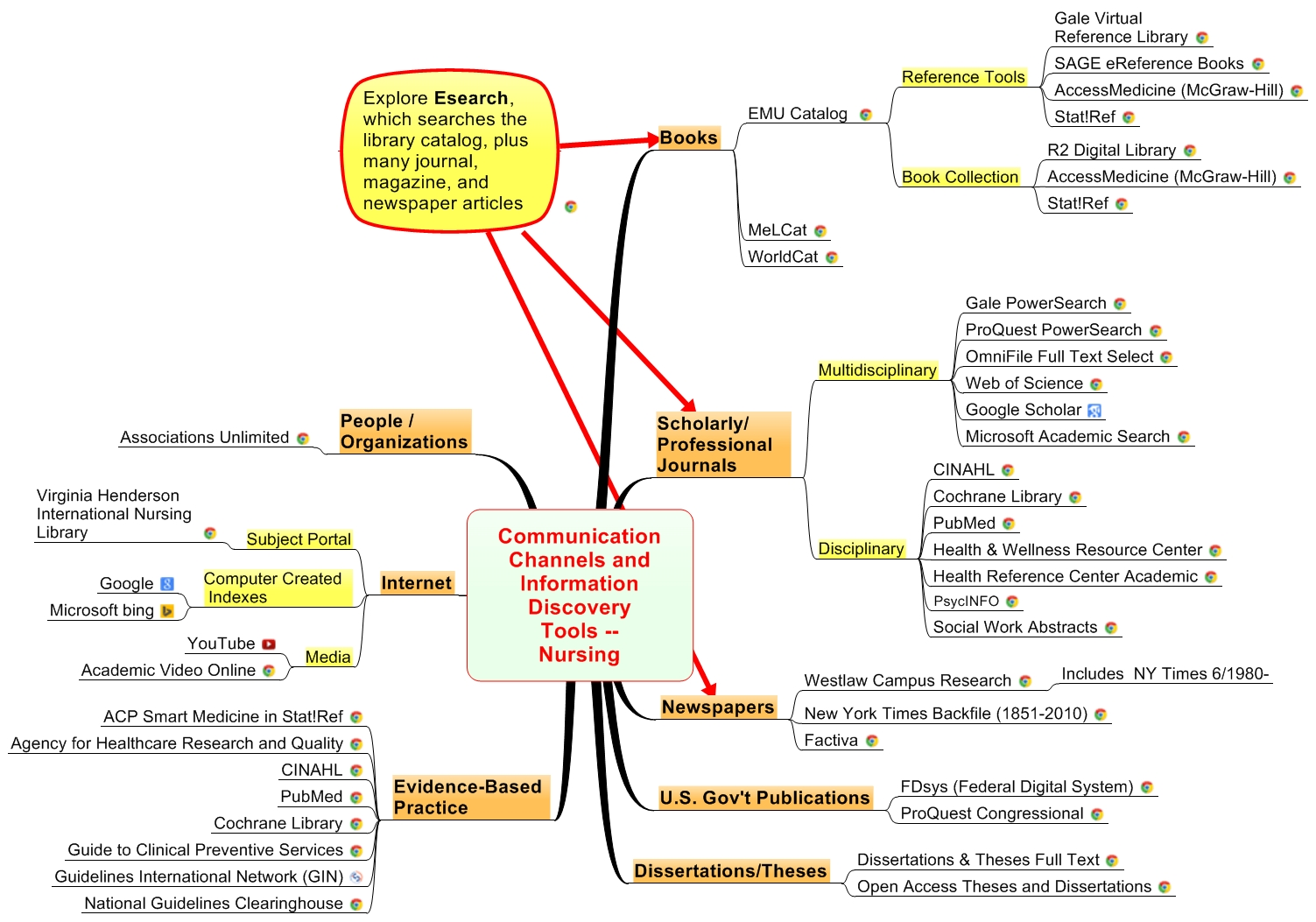 Communication Channels and Information Discovery Tools